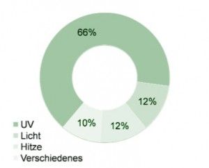 UV Licht und sein Anteil bei LE4